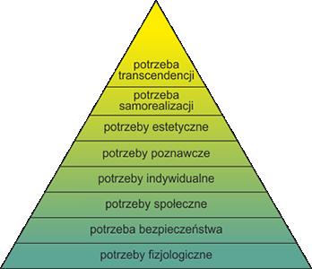 Maslow-piramida-1970